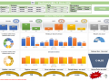 Dashboard MULTI Store KPI