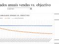 Resultados anuais vendas vs. objectivos