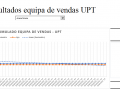 Resultados equipa de vendas UPT