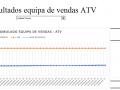 Resultados equipa de vendas ATV