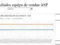 Resultados equipa de vendas ASP