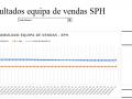 Resultados equipa de vendas SPH