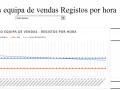 Resultados equipa de vendas Registos por hora