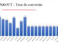 IN&OUT - Taxa de Conversão