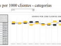 Vendas por 1000 clientes - categorias