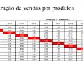 Comparação de vendas por produtos