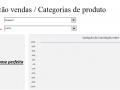 Correlação vendas/categorias de produto