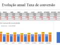 Evolução anual Taxa de Conversão