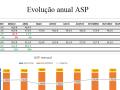 Evolução anual ASP