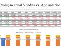 Evolução anual vendas vs. ano anterior