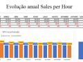 Evolução anual Sales per hour