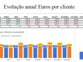 Evolução anual € por cliente