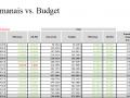 Vendas semanais vs. Budget