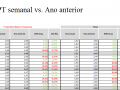 UPT semanal vs. ano anterior