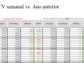 ATV semanal vs. ano anterior