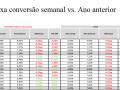 Taxa conversão semanal vs. ano anterior