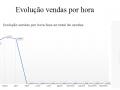 Evolução vendas por hora