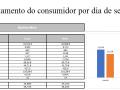 Comportamento do consumidor por dia de semana