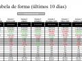 Tabela de forma (últimos 10 dias)