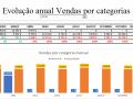 Evolução anual vendas por categorias