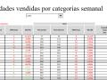 Unidades vendidas por categorias semanal