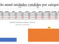 Evolução anual unidades vendidas por categorias