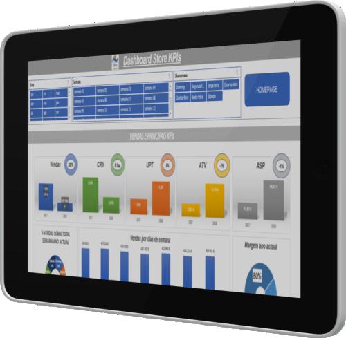Dashboard Store KPIs