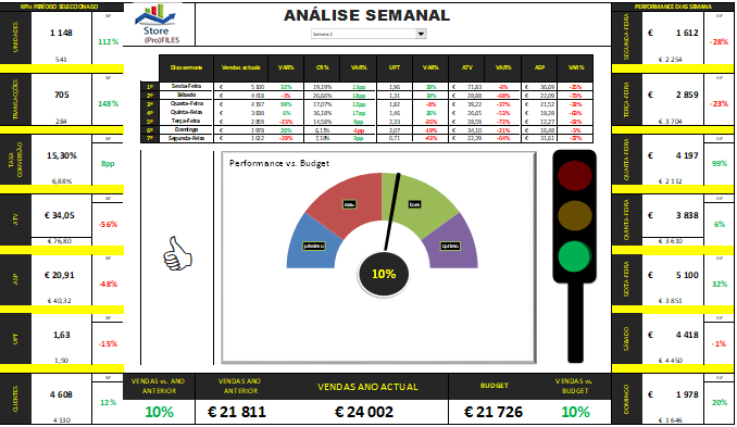 Dashboard Análise dos KPIs em loja