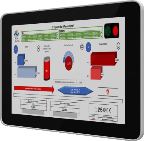 Dashboard Impacto dos KPIs em Loja