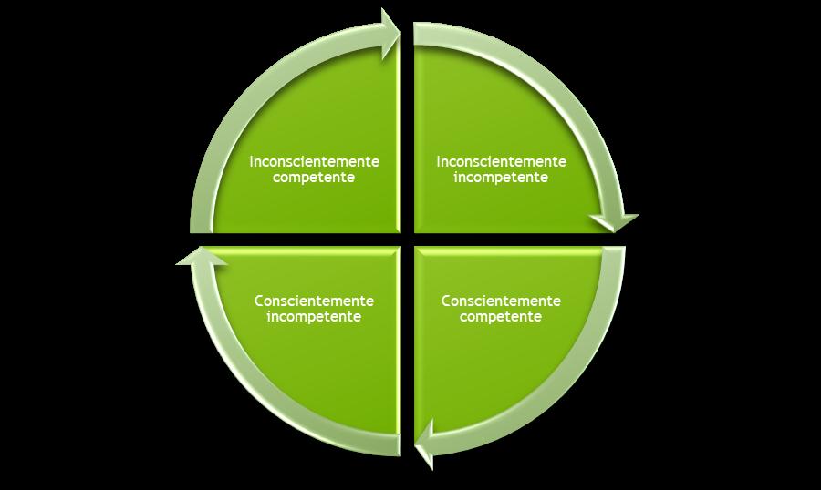 círculo da aprendizagem