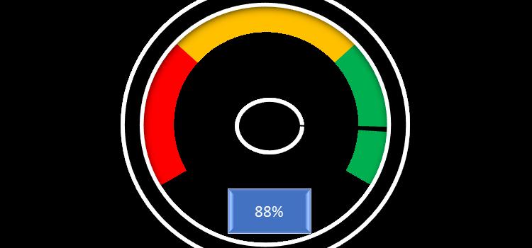 Gráfico de velocímetro